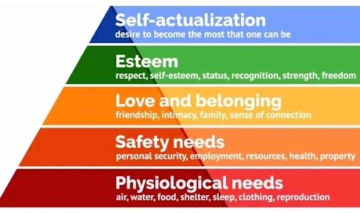 Maslow's Hierarchy of Needs from simplypsychology.org